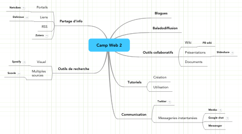 Mind Map: Camp Web 2