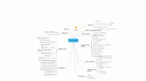 Mind Map: Тема Казаков