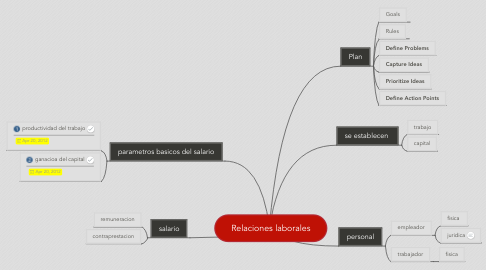 Mind Map: Relaciones laborales