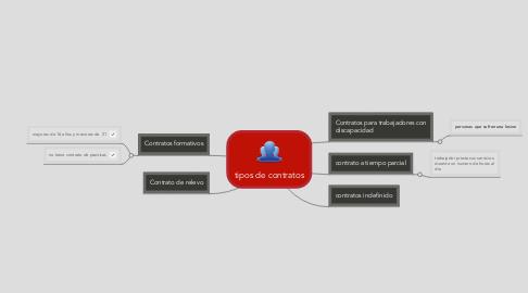 Mind Map: tipos de contratos