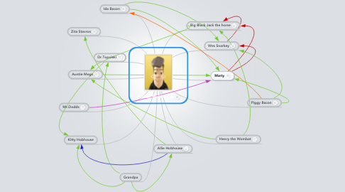 Mind Map: Arthur Hobhouse