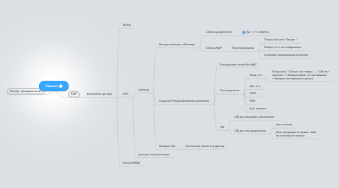 Mind Map: Эврика