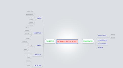 Mind Map: LE  PARTI DEL DISCORSO