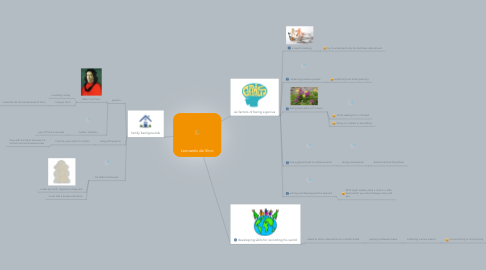 Mind Map: Leonardo da Vinci