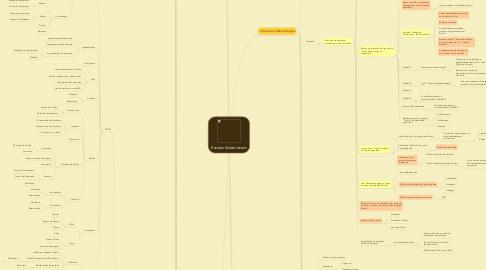 Mind Map: Escolas Sustentáveis