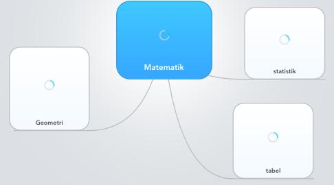 Mind Map: Matematik