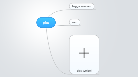 Mind Map: plus