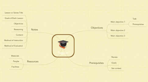Mind Map: Fagplan