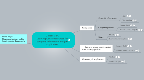 Mind Map: Global MBA Learning Center resources for company information and job application