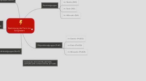 Mind Map: Bestimmung der Form vonSatzgliedern