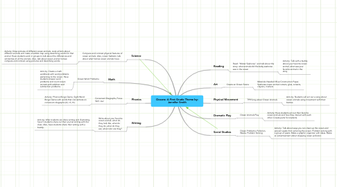 Mind Map: Oceans: A First Grade Theme by: