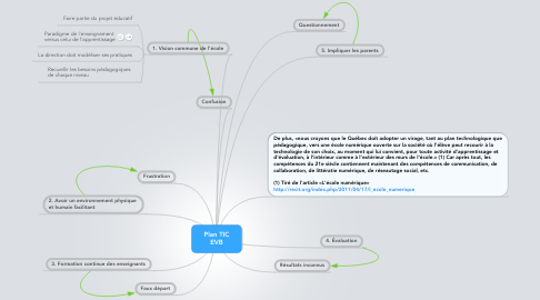Mind Map: Plan TIC EVB