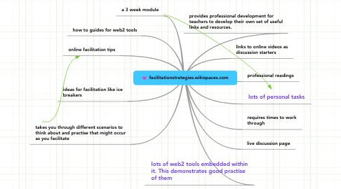 Mind Map: facilitationstrategies.wikispaces.com