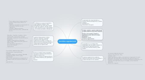 Mind Map: Semiótica organizacional