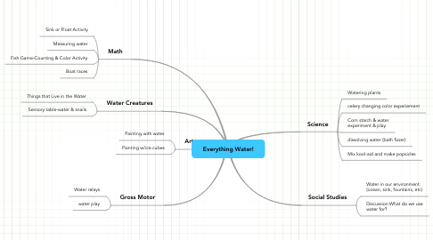 Mind Map: Everything Water!