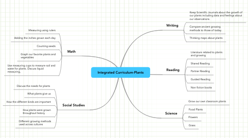 Mind Map: Integrated Curriculum-Plants