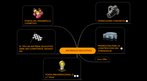 Mind Map: MATERIALES EDUCATIVOS
