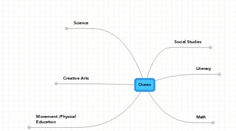 Mind Map: Ocean