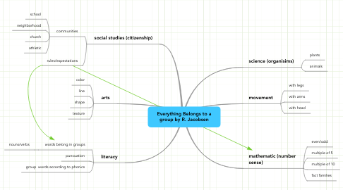 Mind Map: Everything Belongs to a group by R. Jacobsen