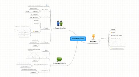 Mind Map: Teamarbeit fördern