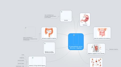 Mind Map: Procesamiento de los alimentos: digestion
