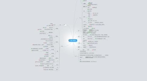 Mind Map: 装修(按房间)