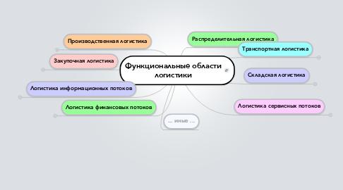 Mind Map: Функциональные области логистики