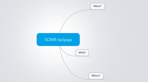 Mind Map: SOME-työpaja