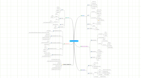 Mind Map: ASPETTI AMBIENTALI