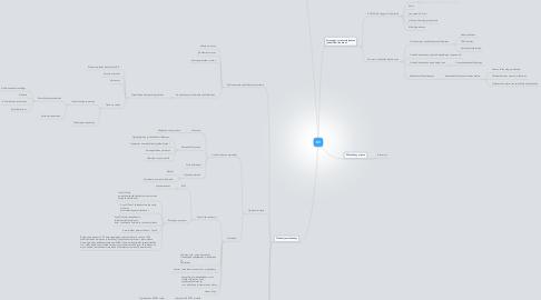 Mind Map: KV