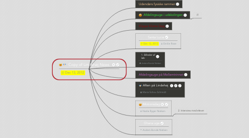 Mind Map: Copy of Lindehøj News