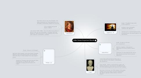 Mind Map: Julius Caesar Important Words