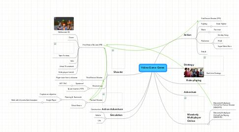 Mind Map: Video Game Genre