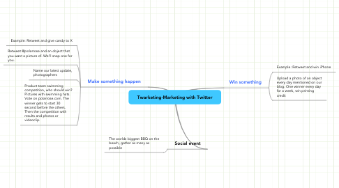 Mind Map: Twarketing-Marketing with Twitter