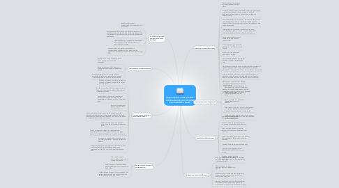 Mind Map: Augmentative and Alternative Communication and Complex Communication Needs