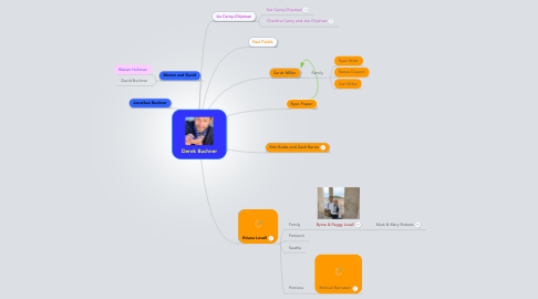Mind Map: Derek Buchner