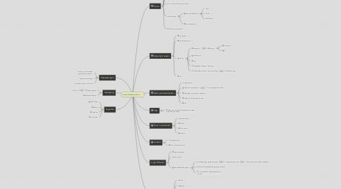 Mind Map: www.testament.nu