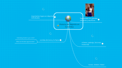 Mind Map: Historia del deporte en