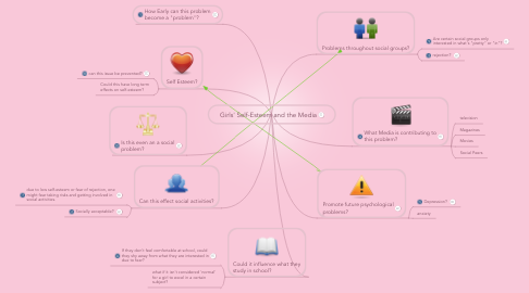 Mind Map: Girls' Self-Esteem and the Media