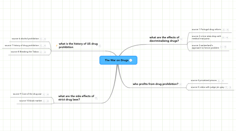 Mind Map: The War on Drugs