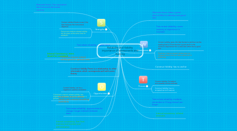 Mind Map: Reliability and Validity importance of assessments and learning