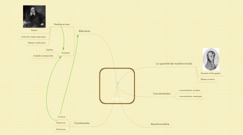 Mind Map: Atome