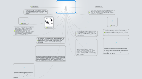 Mind Map: Computer Input/Output Devices