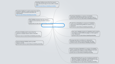 Mind Map: Types of Validityand Reliability