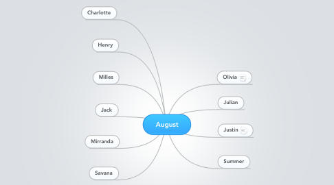 Mind Map: August