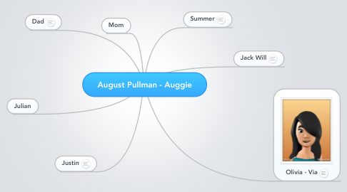 Mind Map: August Pullman - Auggie