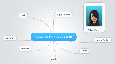 Mind Map: August Pullman-Auggie