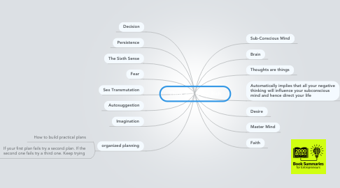 Mind Map: Think and Grow Rich