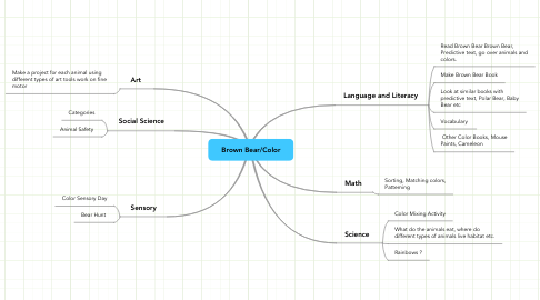 Mind Map: Brown Bear/Color