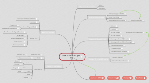 Mind Map: Mon cours de religion 2.0